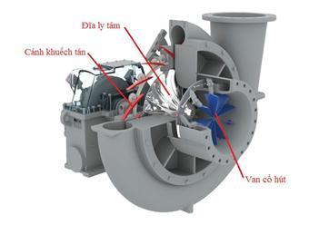 Máy nén khí turbo
