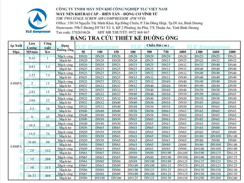 Bảng kích thước tiêu chuẩn đường ống khí nén theo lưu lượng